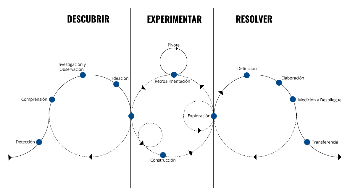 Diagrama_CIDI_metod